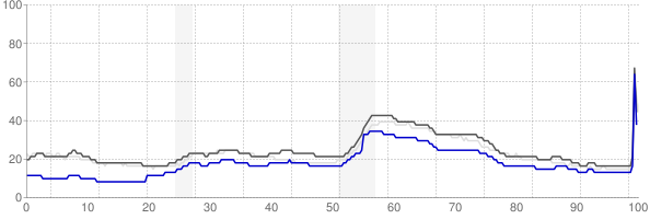 Lexington, Kentucky monthly unemployment rate chart